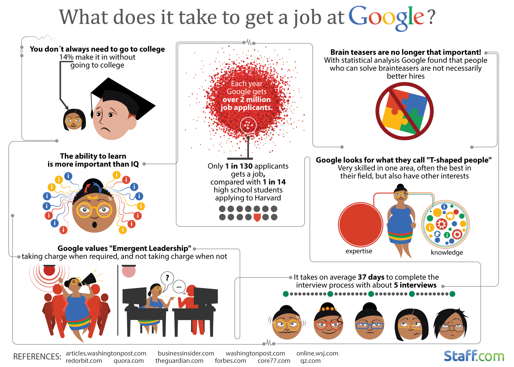 cracking into google 15 reasons why more than 2 million people infographic what does it take to get a